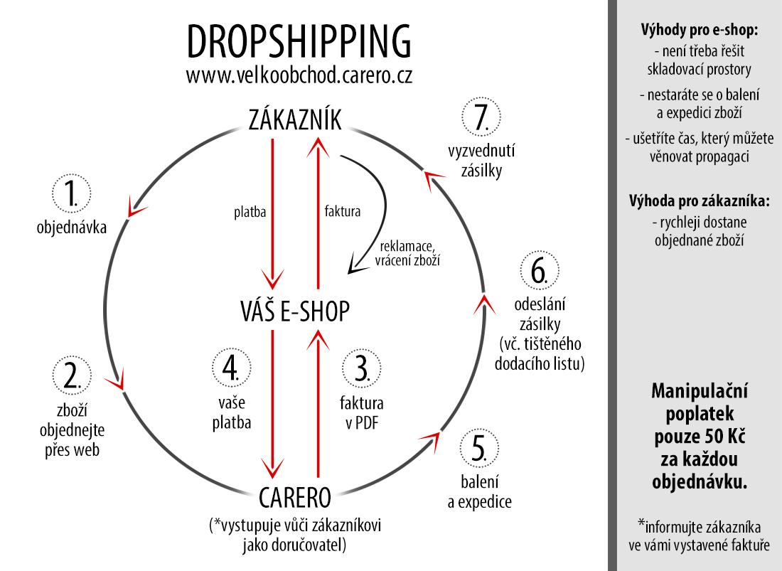 Dropshipping CZ - infografika